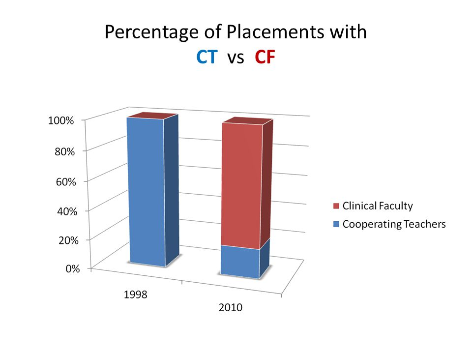 Percentage of Placements with CT vs CF
