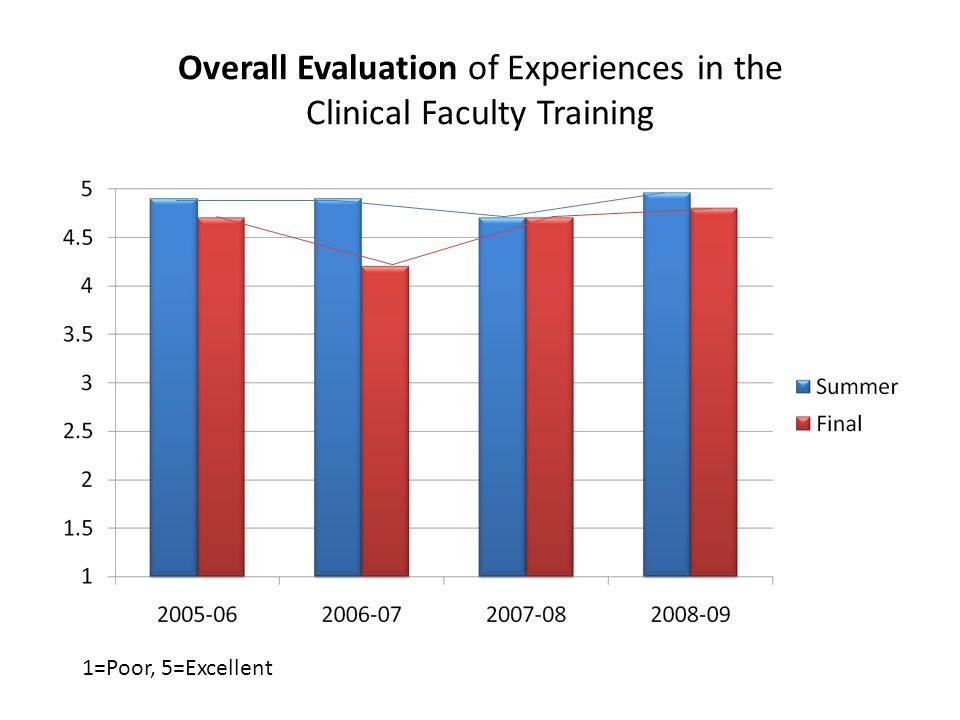 Overall Evaluation of Experiences in the Clinical Faculty Training