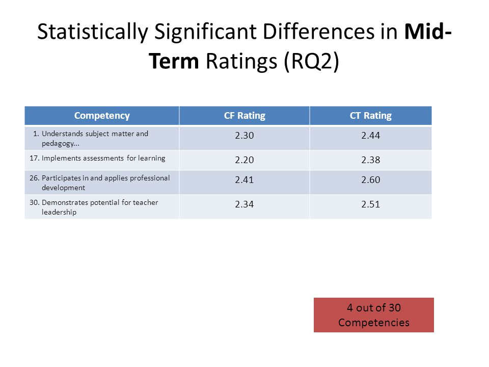 Statistically Significant Differences in Mid-Term Ratings (RQ2)