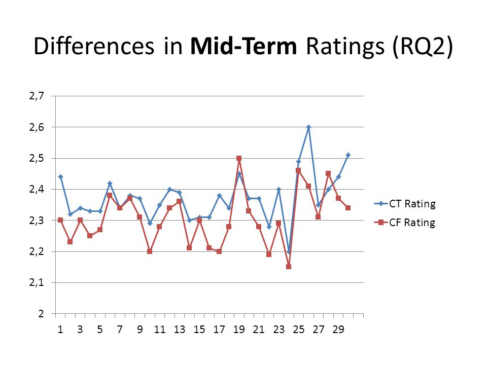 Differences in Mid-Term Ratings (RQ2)
