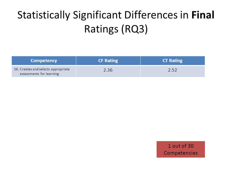 Statistically Significant Differences in Final Ratings (RQ3)