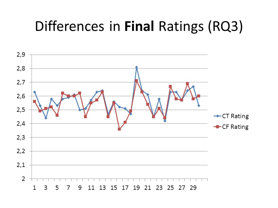 Differences in Final Ratings (RQ3)