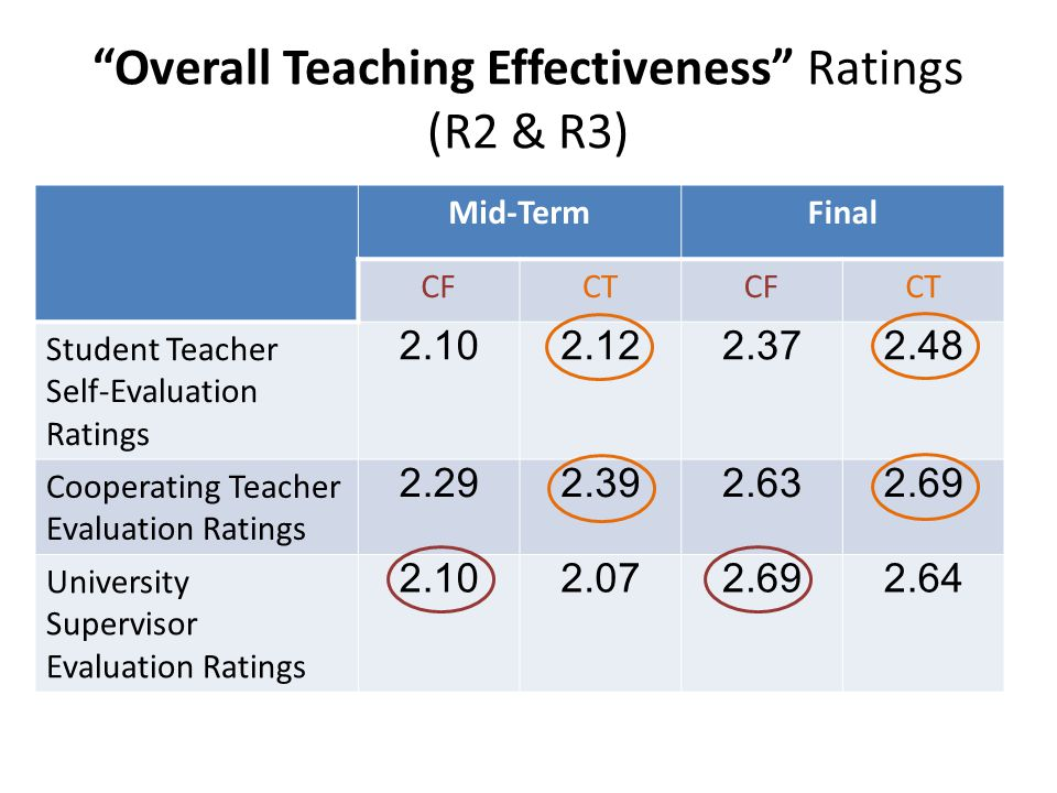 Overall Teaching Effectiveness Ratings (R2 & R3)