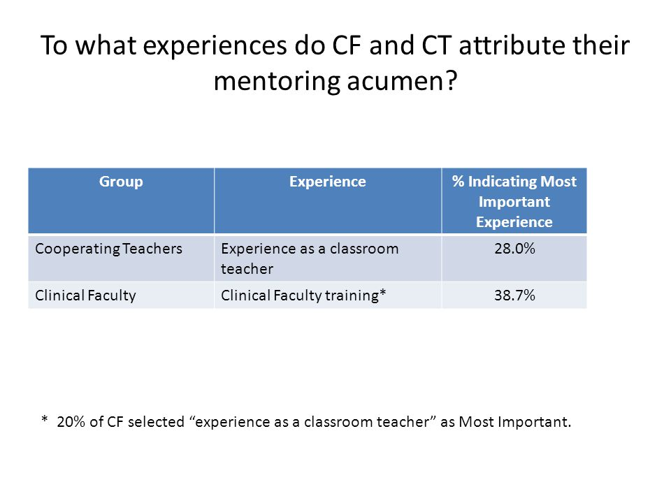 To what experiences do CF and CT attribute their mentoring acumen