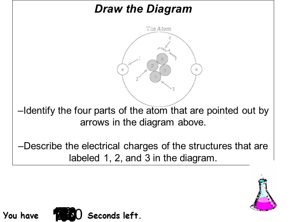 Draw the Diagram