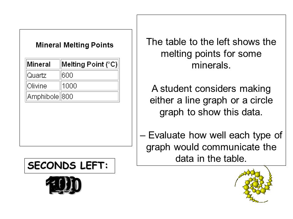 Mineral Melting Points Mineral Melting Points
