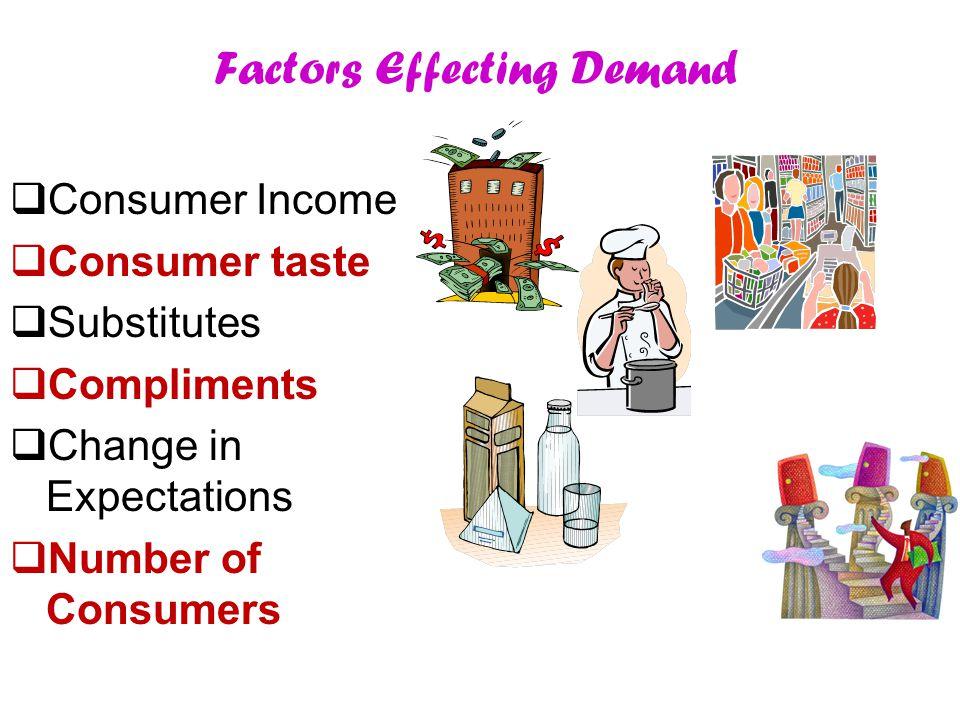 Factors Effecting Demand