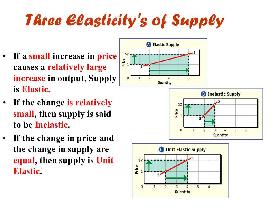 Three Elasticity s of Supply