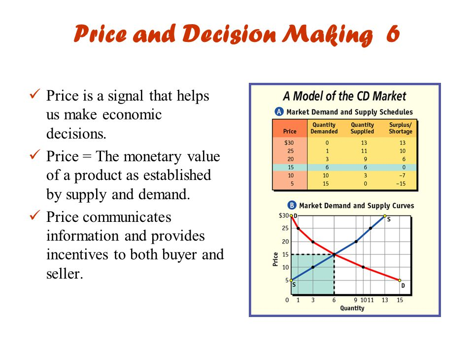 Price and Decision Making 6