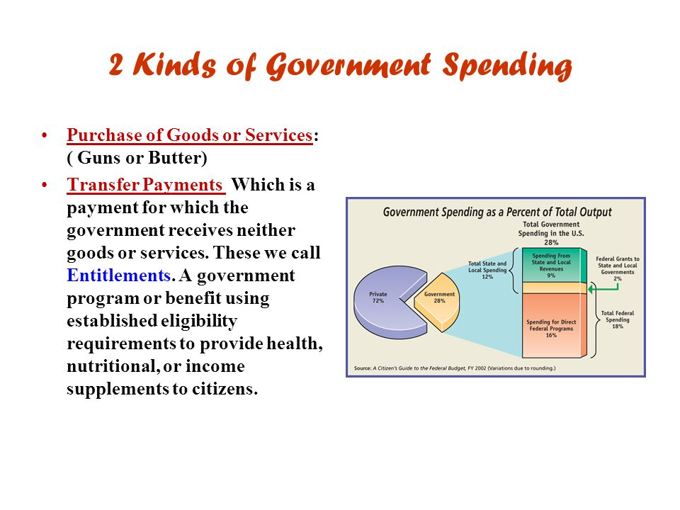 2 Kinds of Government Spending