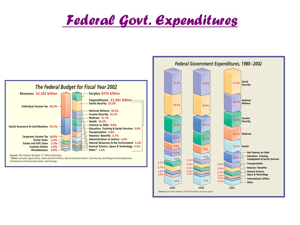 Federal Govt. Expenditures