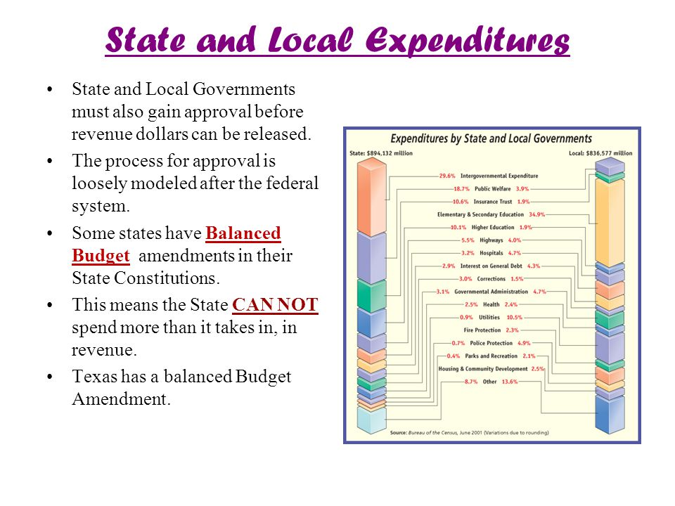 State and Local Expenditures