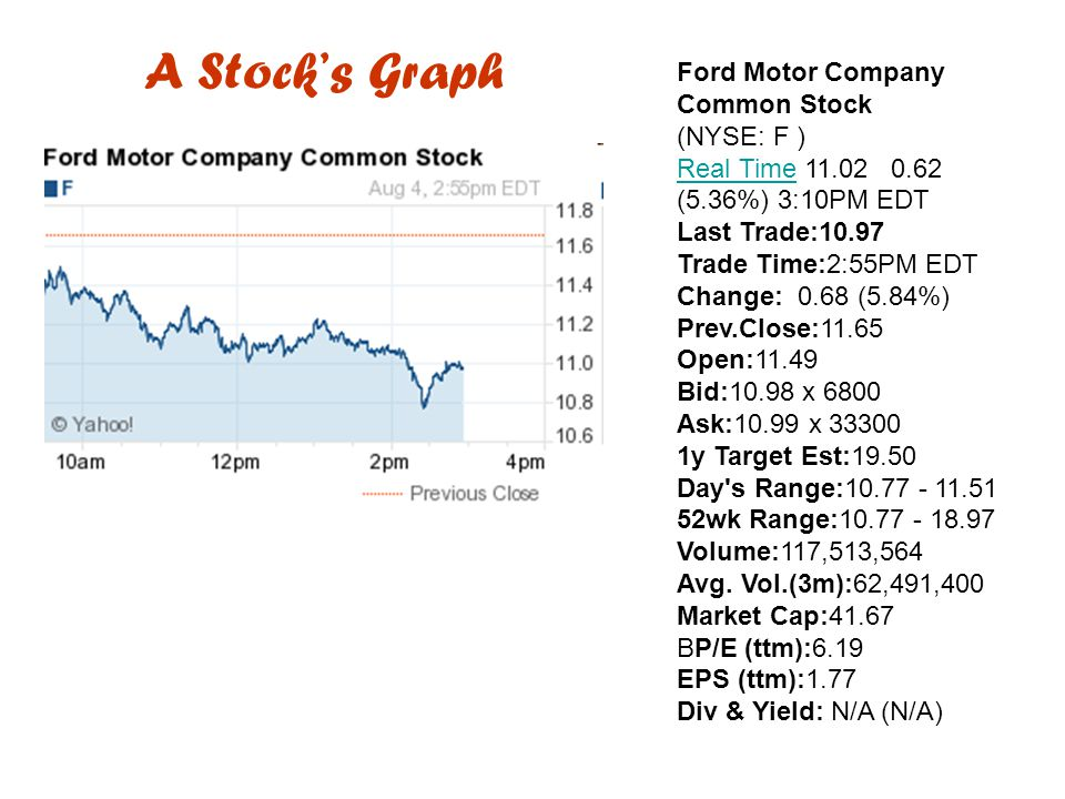 A Stock's Graph Ford Motor Company Common Stock (NYSE: F )