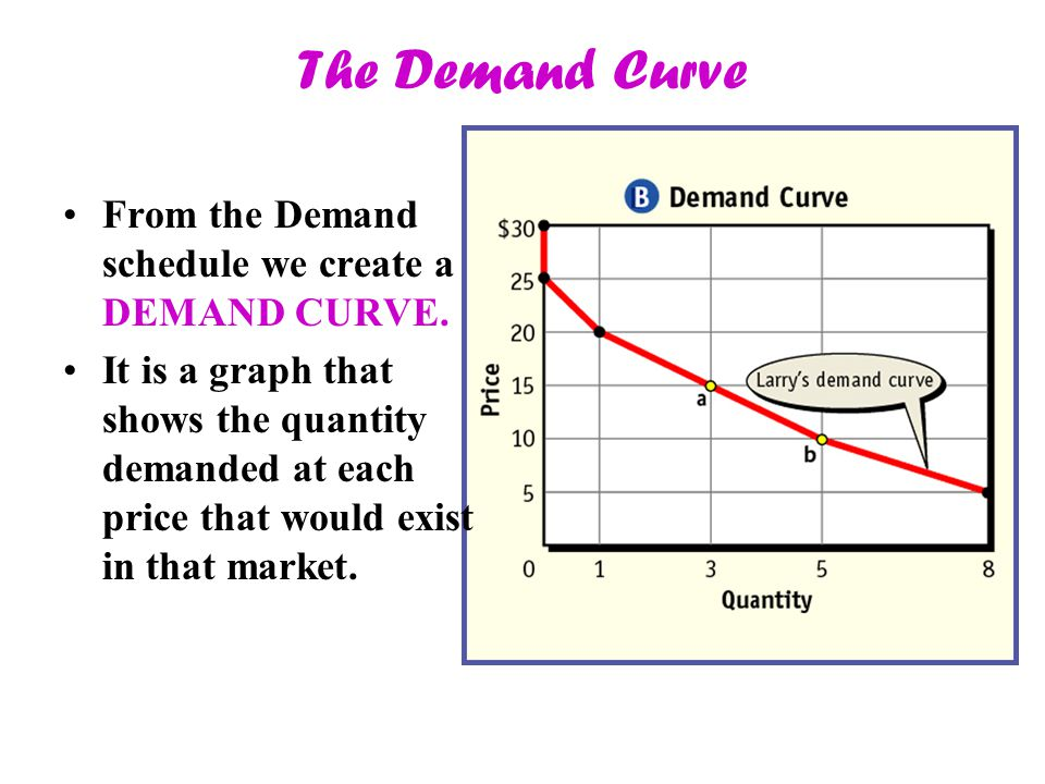 The Demand Curve From the Demand schedule we create a DEMAND CURVE.