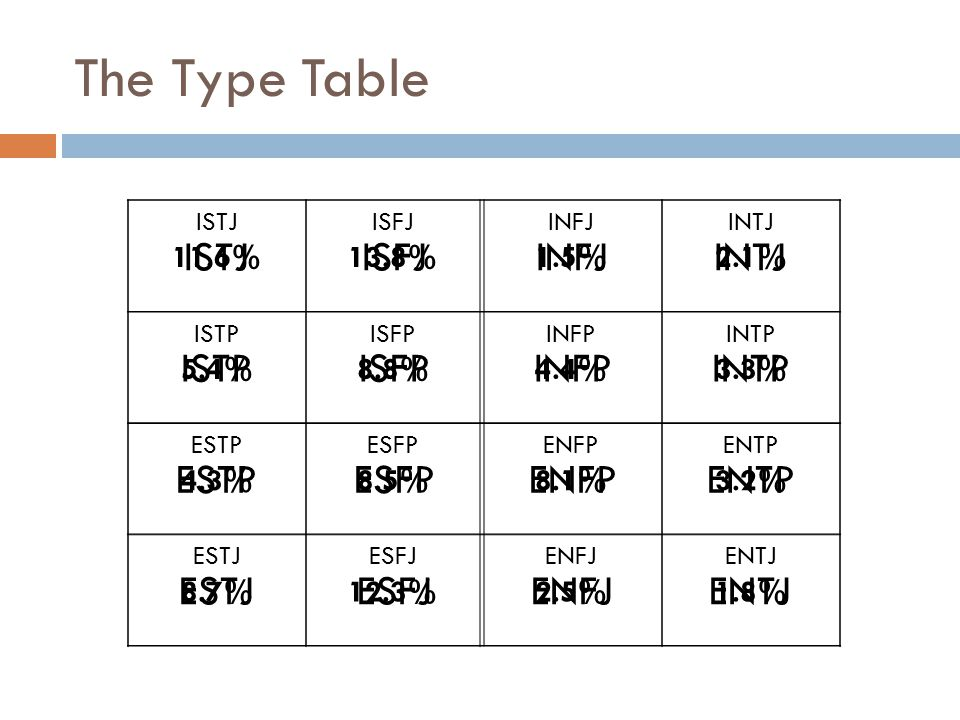 The Type Table ISTJ ISFJ INFJ INTJ ISTP ISFP INFP INTP ESTP ESFP ENFP