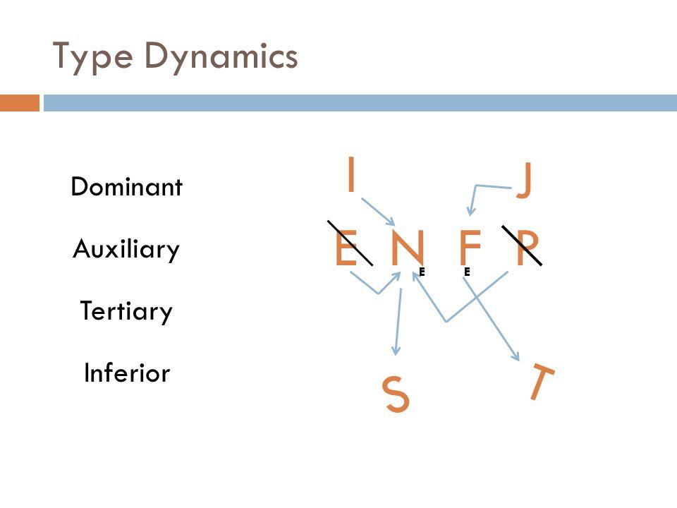 I J E N F P T S Type Dynamics Dominant Auxiliary Tertiary Inferior I E