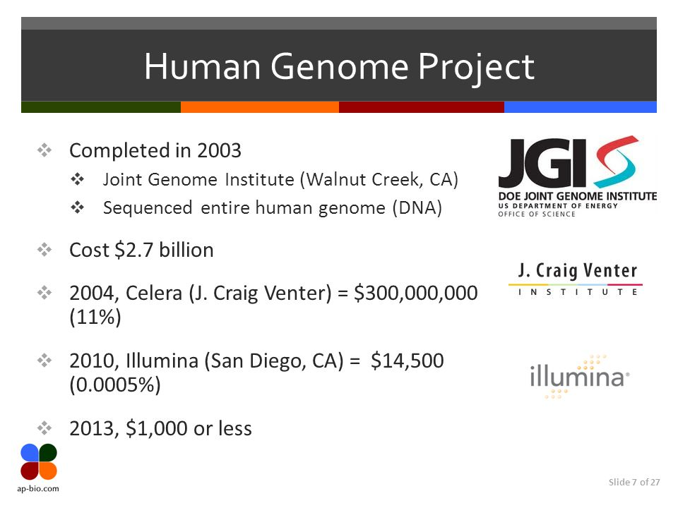 Human Genome Project Completed in 2003 Cost $2.7 billion