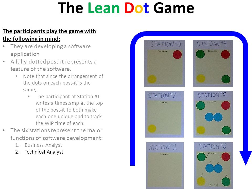 The Lean Dot Game The participants play the game with the following in mind: They are developing a software application.