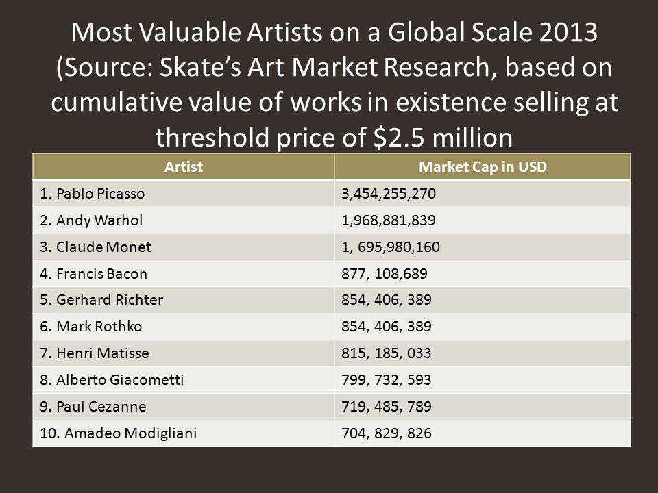 Most Valuable Artists on a Global Scale 2013 (Source: Skate's Art Market Research, based on cumulative value of works in existence selling at threshold price of $2.5 million