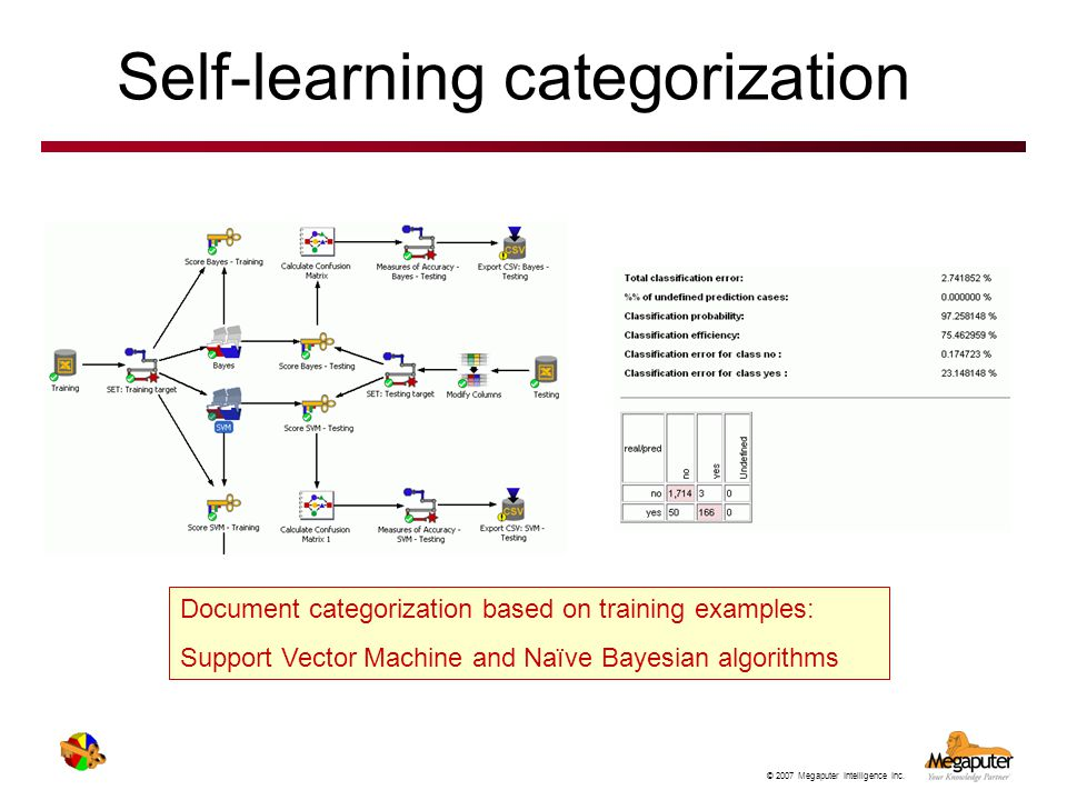 Self-learning categorization
