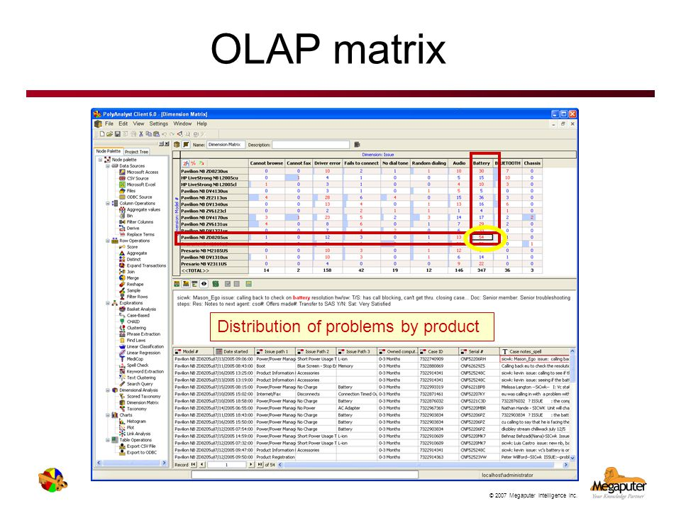 OLAP matrix Distribution of problems by product
