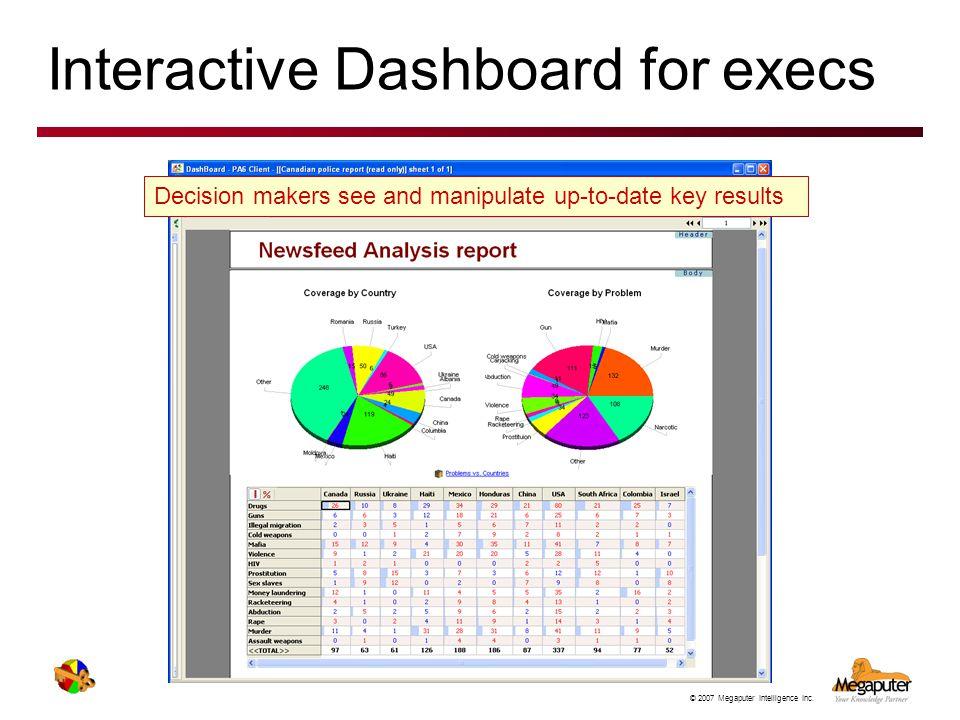 Interactive Dashboard for execs