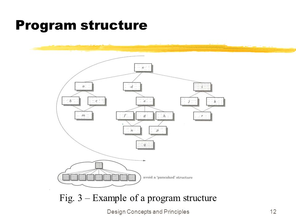 Program structure Fig. 3 – Example of a program structure