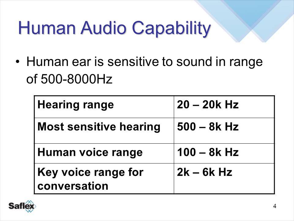 Human Audio Capability