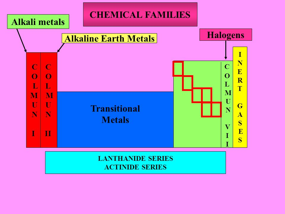 CHEMICAL FAMILIES Alkali metals Halogens Alkaline Earth Metals C