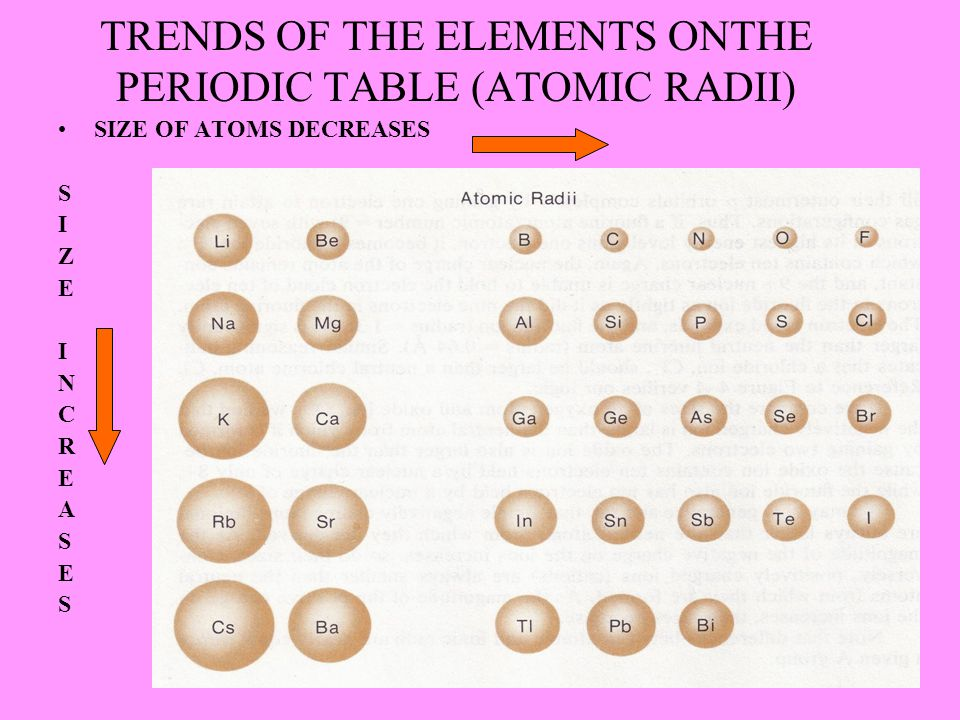 TRENDS OF THE ELEMENTS ONTHE PERIODIC TABLE (ATOMIC RADII)