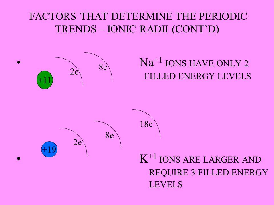 FACTORS THAT DETERMINE THE PERIODIC TRENDS – IONIC RADII (CONT'D)