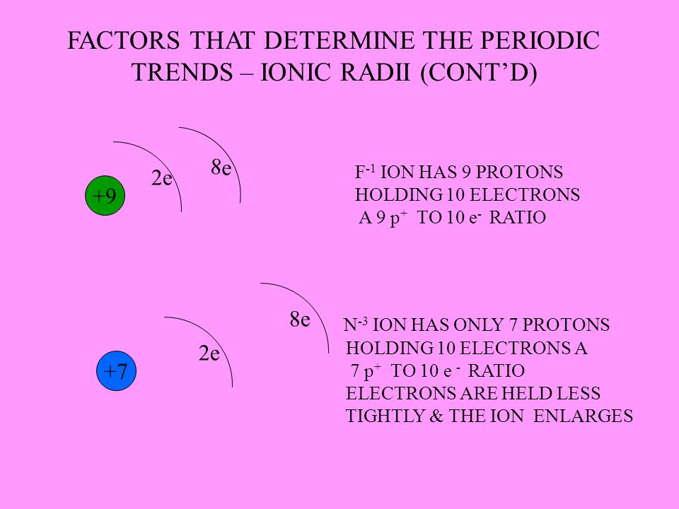 FACTORS THAT DETERMINE THE PERIODIC TRENDS – IONIC RADII (CONT'D)