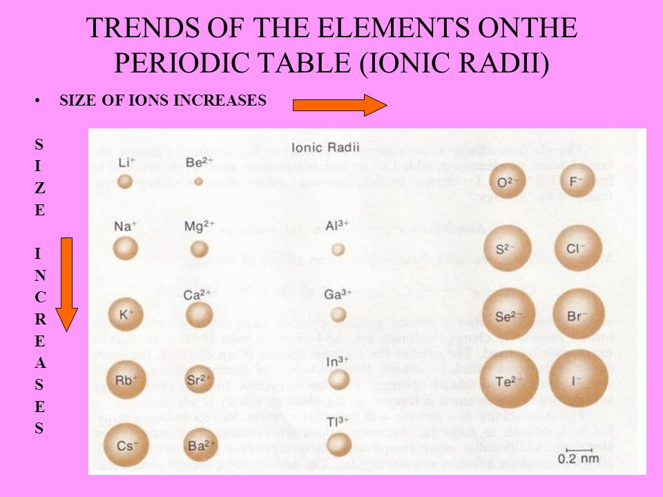 TRENDS OF THE ELEMENTS ONTHE PERIODIC TABLE (IONIC RADII)