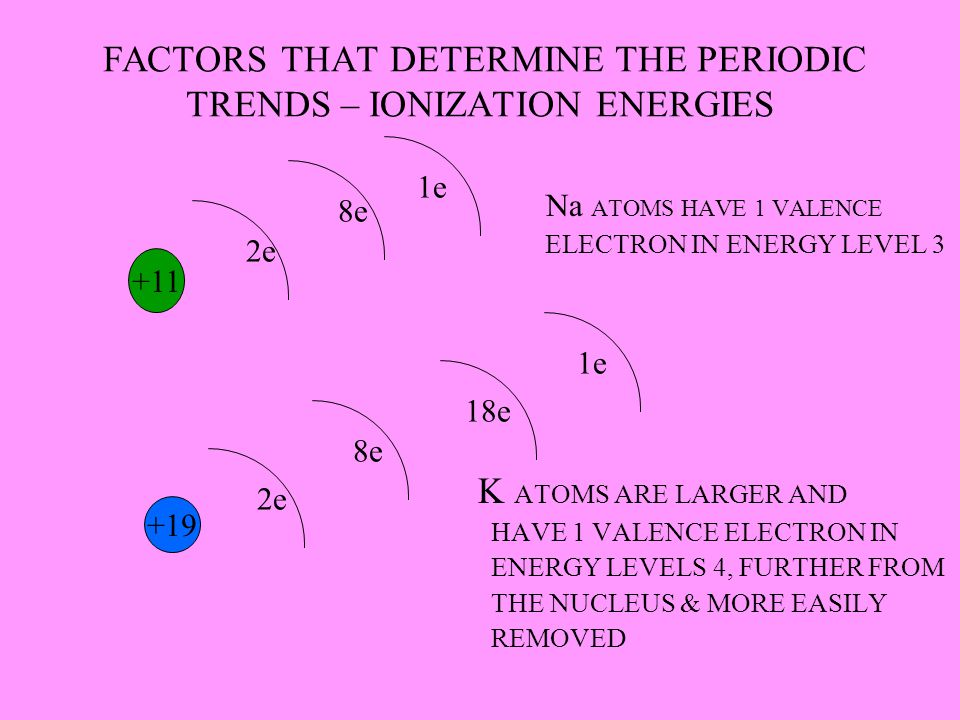FACTORS THAT DETERMINE THE PERIODIC TRENDS – IONIZATION ENERGIES
