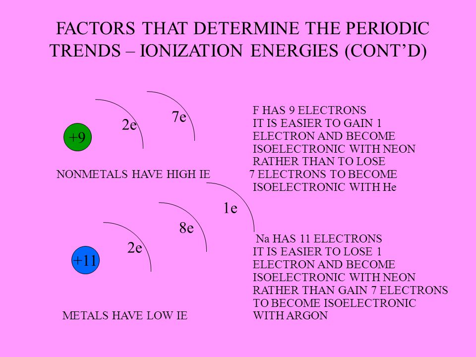 FACTORS THAT DETERMINE THE PERIODIC TRENDS – IONIZATION ENERGIES (CONT'D)