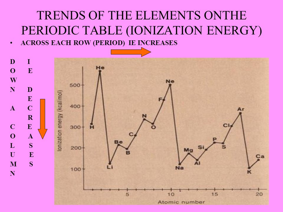 TRENDS OF THE ELEMENTS ONTHE PERIODIC TABLE (IONIZATION ENERGY)