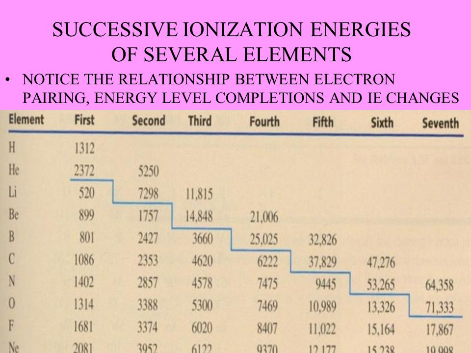 SUCCESSIVE IONIZATION ENERGIES OF SEVERAL ELEMENTS