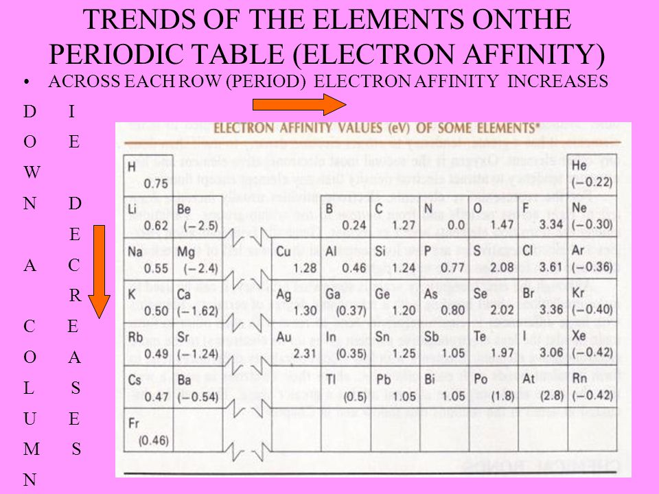 TRENDS OF THE ELEMENTS ONTHE PERIODIC TABLE (ELECTRON AFFINITY)