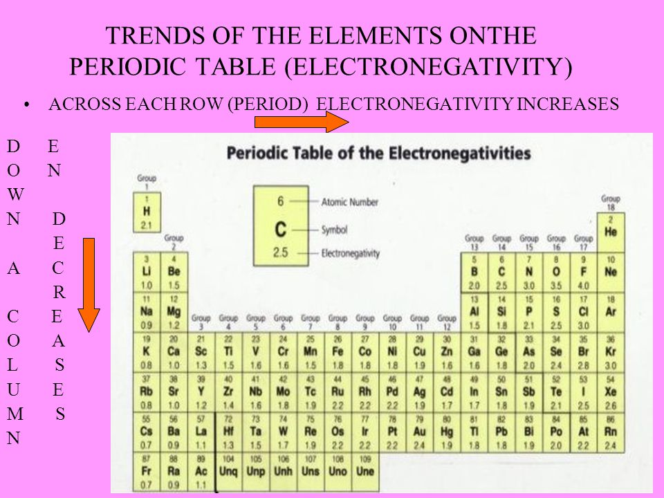 TRENDS OF THE ELEMENTS ONTHE PERIODIC TABLE (ELECTRONEGATIVITY)