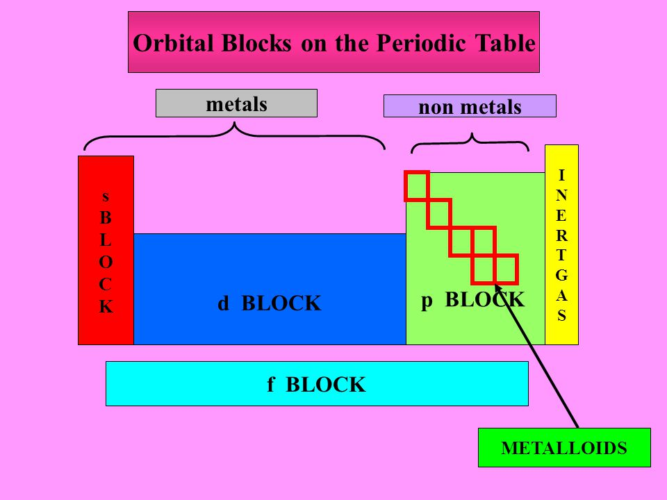 Orbital Blocks on the Periodic Table