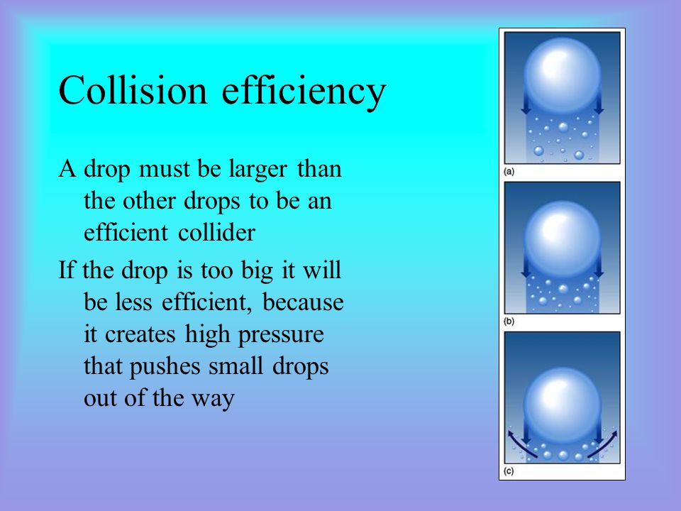 Collision efficiency A drop must be larger than the other drops to be an efficient collider.