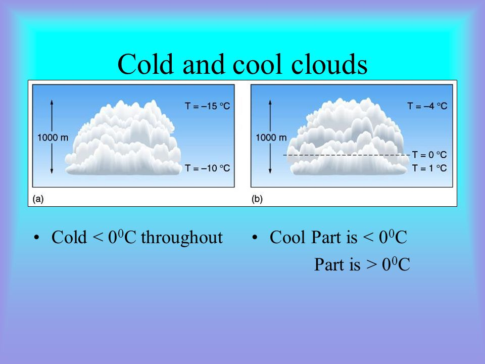 Cold and cool clouds Cold < 00C throughout Cool Part is < 00C