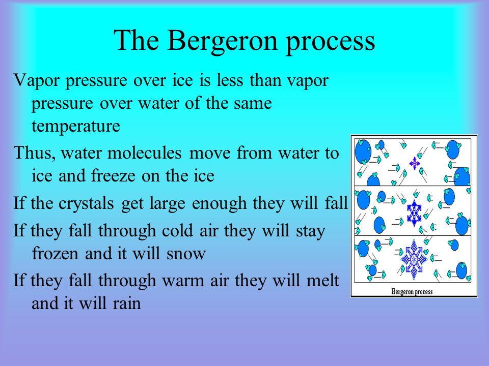 The Bergeron process Vapor pressure over ice is less than vapor pressure over water of the same temperature.
