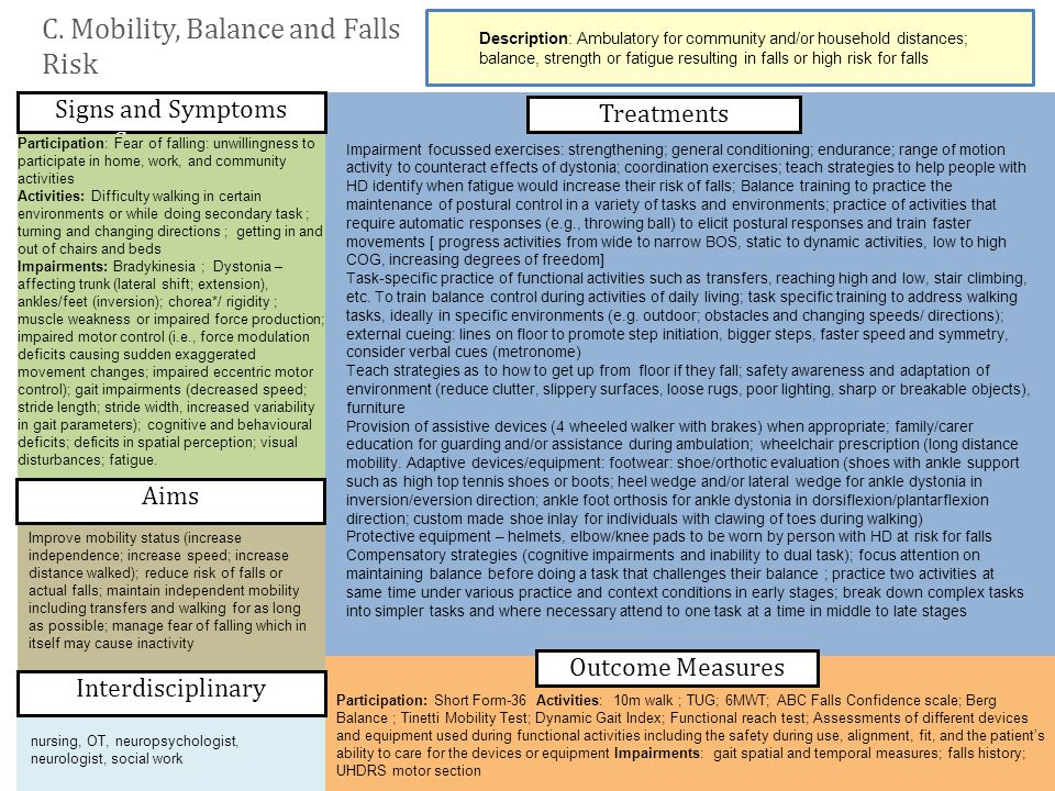 C. Mobility, Balance and Falls Risk