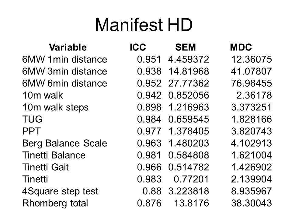 Manifest HD Variable ICC SEM MDC 6MW 1min distance 0.951 4.459372