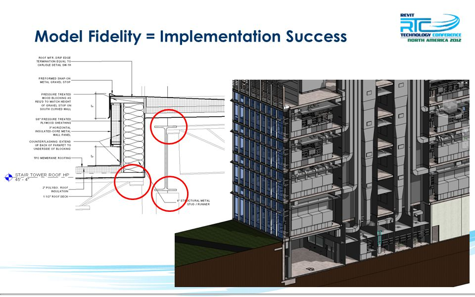 Model Fidelity = Implementation Success