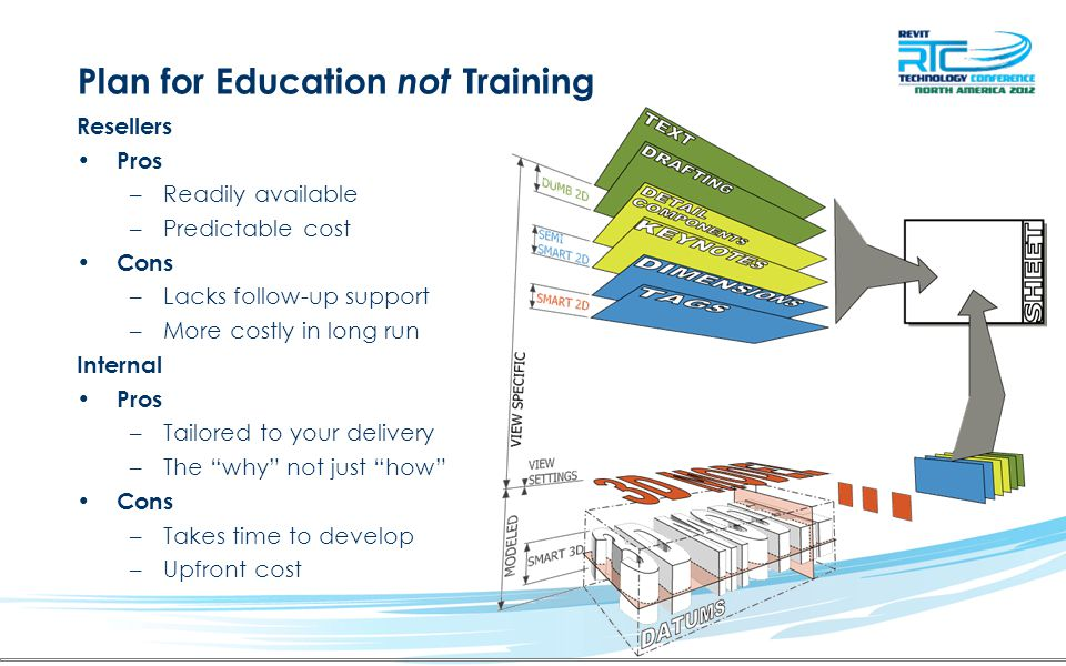 Plan for Education not Training