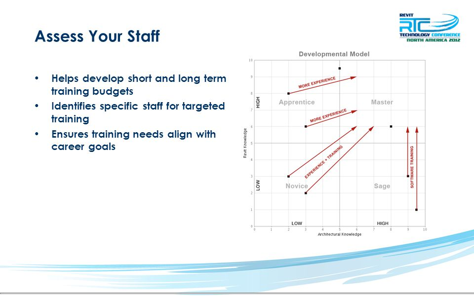Assess Your Staff Helps develop short and long term training budgets