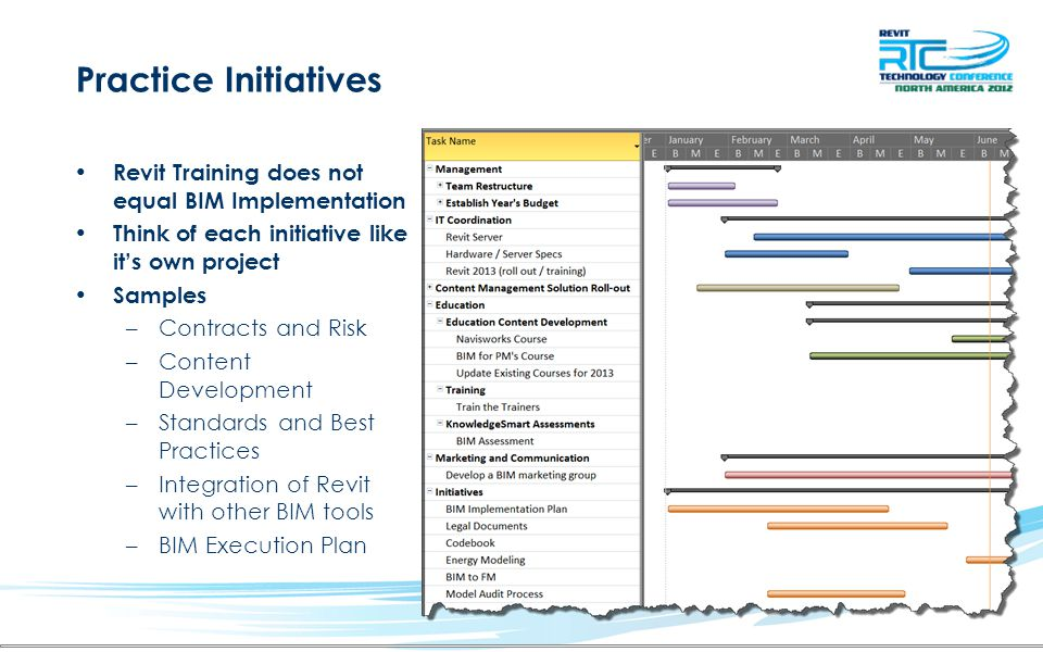 Practice Initiatives Revit Training does not equal BIM Implementation