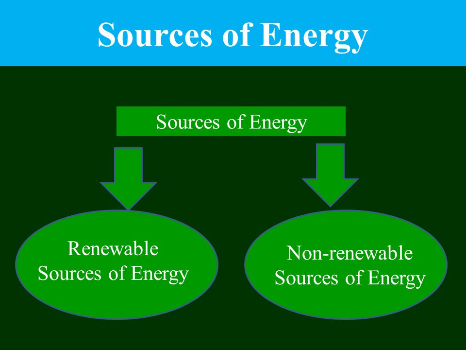 Sources of Energy Sources of Energy Renewable Sources of Energy